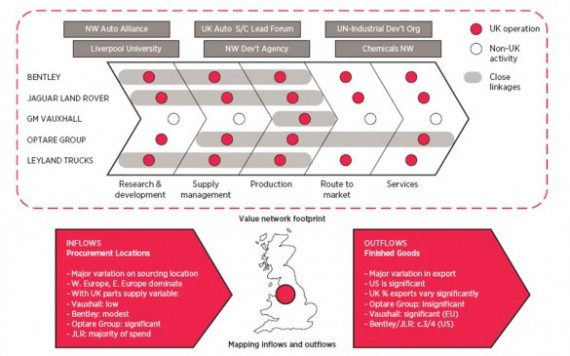 Mapping the industrial ecosystem for the automotive sector in NW England