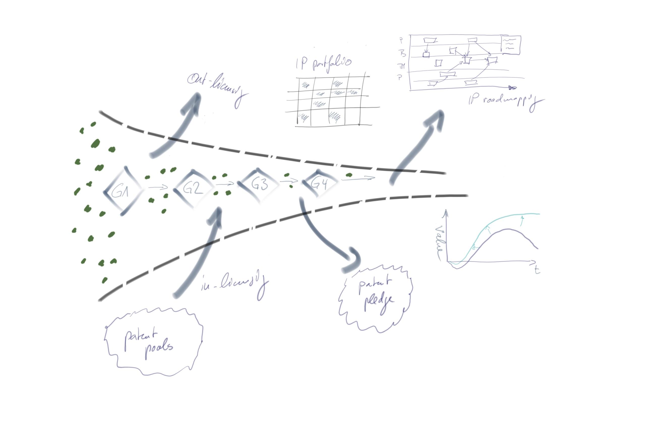 Strategic IP and innovation management