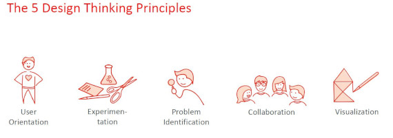 Open Innovation Forum Design Thinking 5 Principles