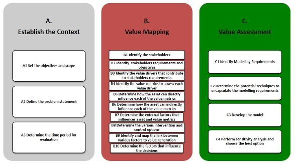Value-driven decision-making methodology