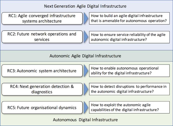 Next Generation Converged Digital Infrastructure