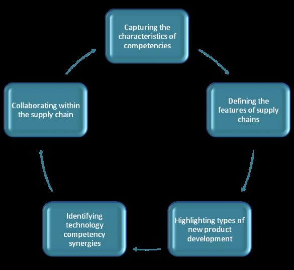 Advantages of case study