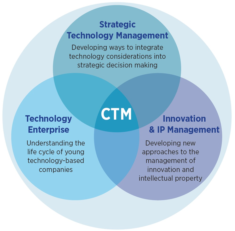 Technology Management Image: Centre For Technology Management (CTM)