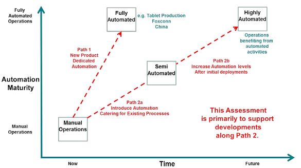 Automation maturity path