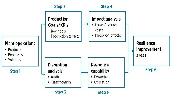 Industrial Resilience Audit Approach
