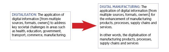 Definition digital manufacturing