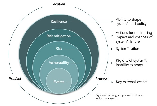 Industrial resilience