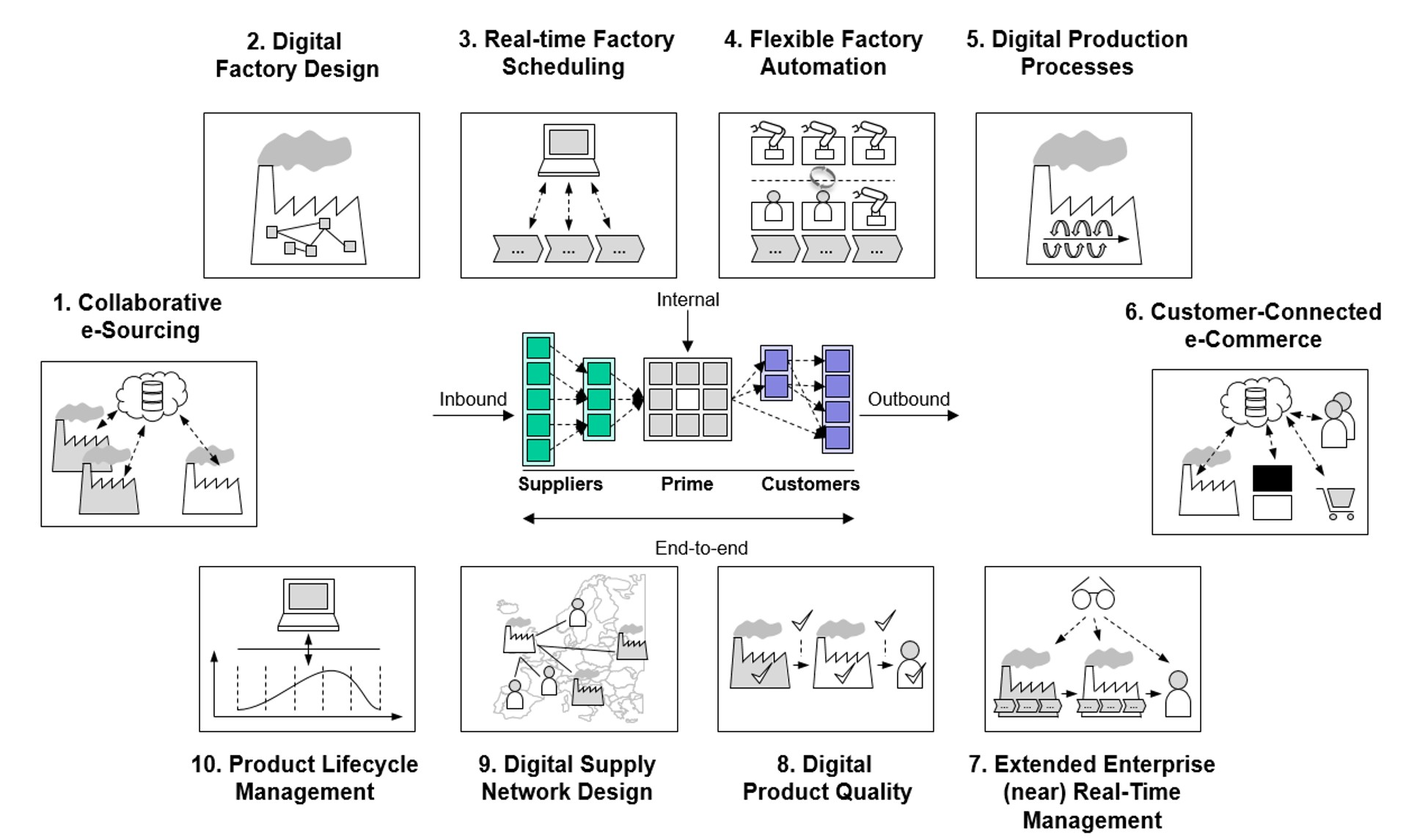 Ten digital supply chain scenarios