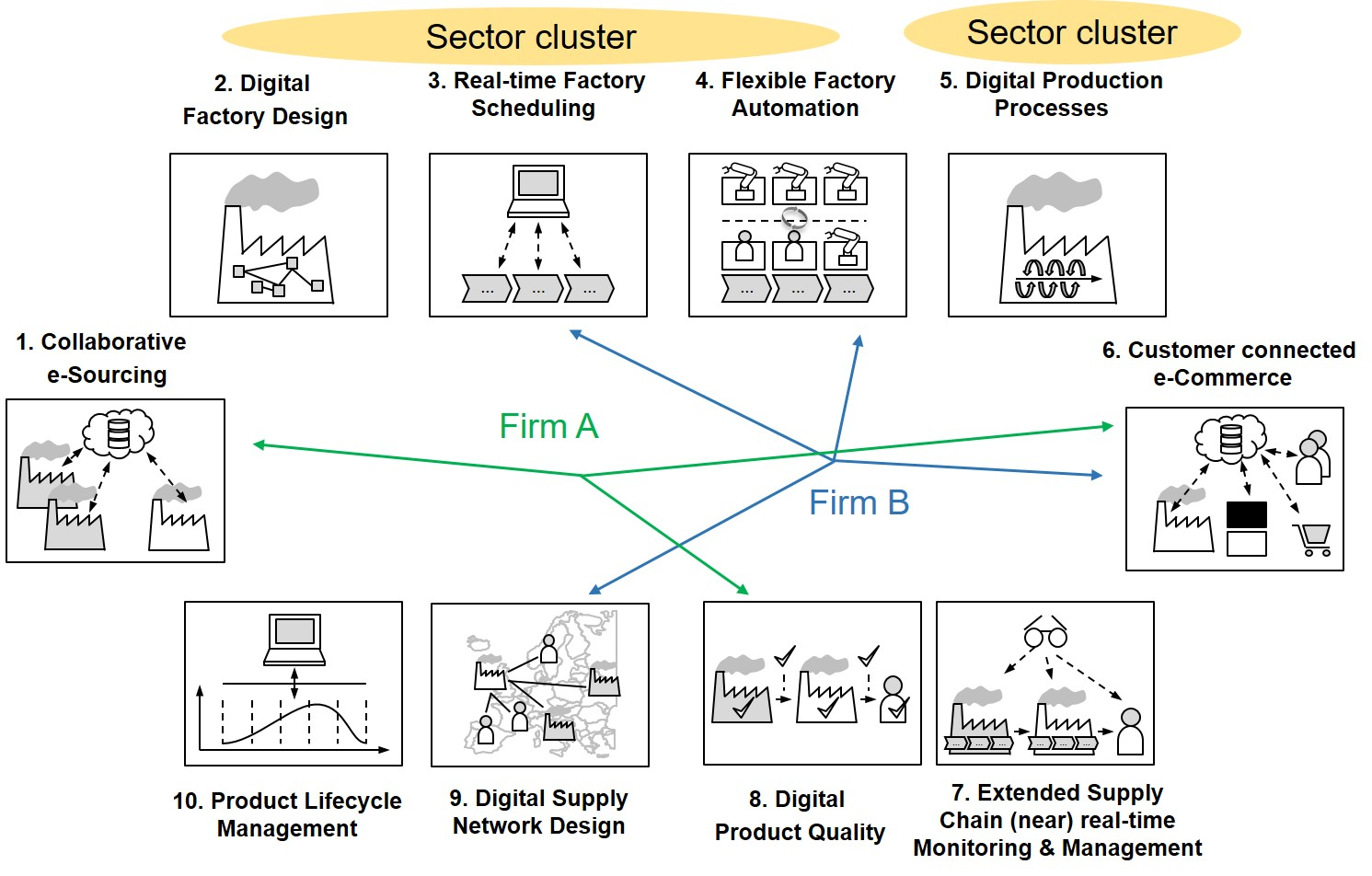 Ten digital supply chain scenarios - hotspots and clusters