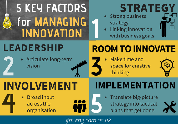Innovation Management Infographic