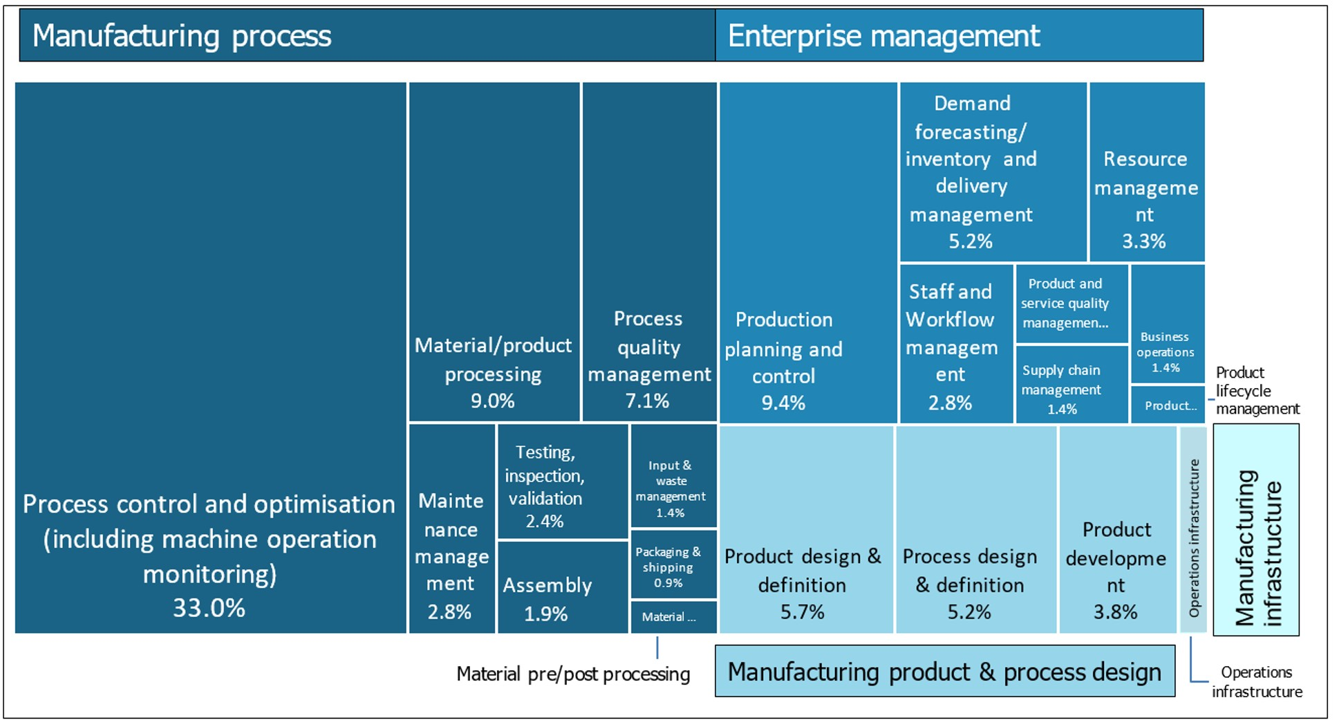 Practical Impact of Digital Manufacturing Figure 1