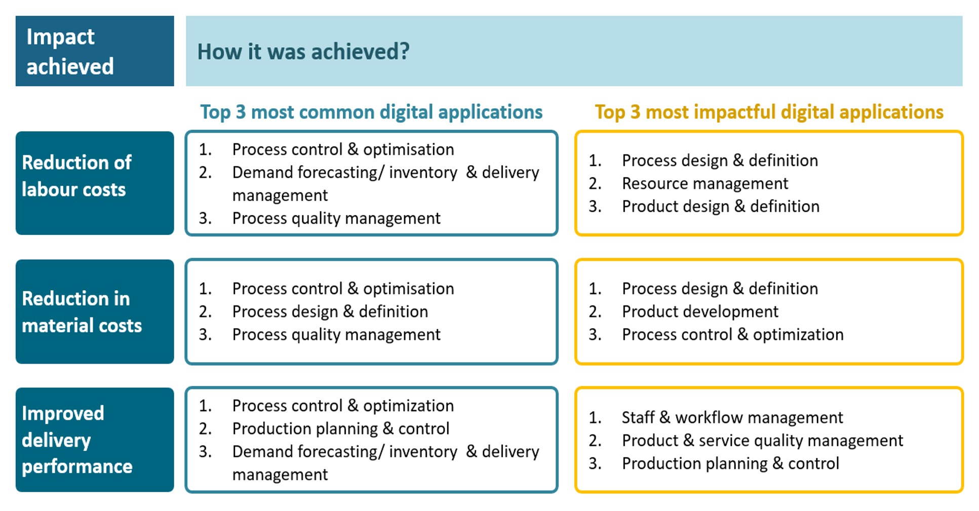 Practical impact of digital manufacturing figure 2