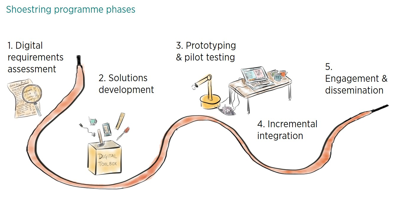 Digital manufacturing on a shoestring project phases