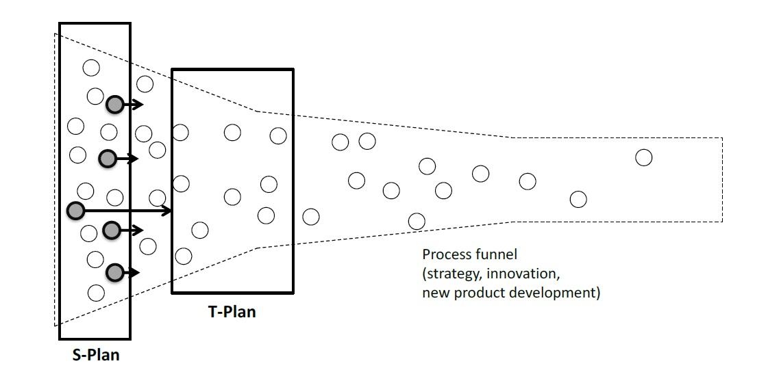 technology plan t plan
