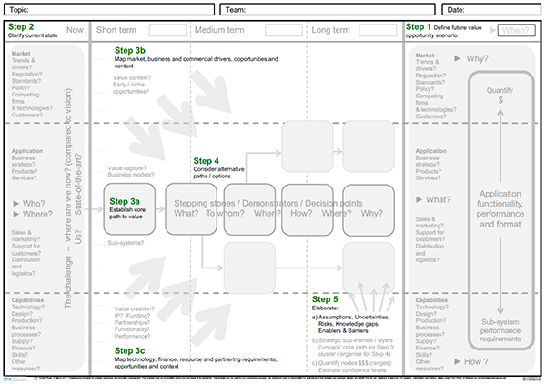 Roadmap Templates - Insute for Manufacturing (IfM) on