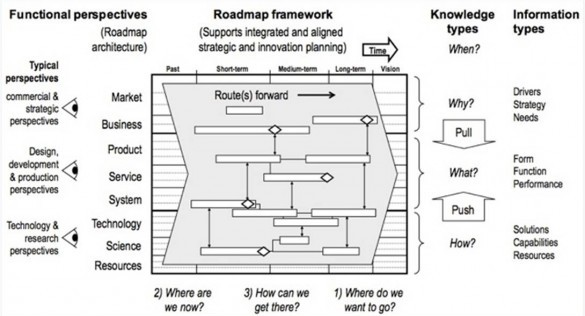 roadmapping research institute for manufacturing ifm