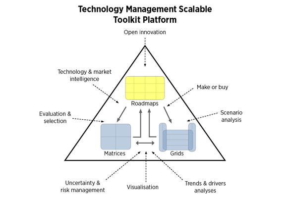 Technology Management Scalable Toolkit Platform