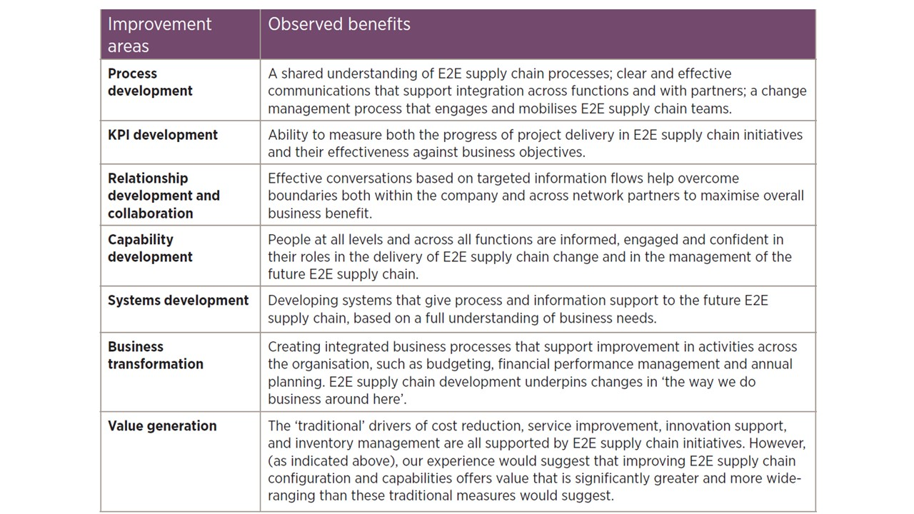 Benefits supply chain optimisation