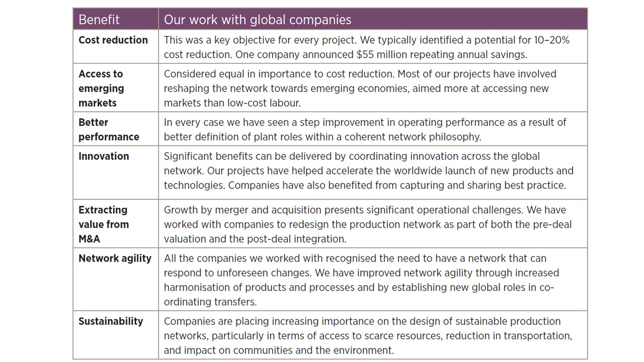 Benefits of production network optimisation